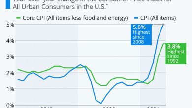Photo of CORE INFLATION SHOOTS TO HIGHEST LEVEL SINCE 1992