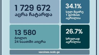 Photo of 25 სექტემბრის მონაცემებით სულ ჩატარებულია 1 729 672 აცრა
